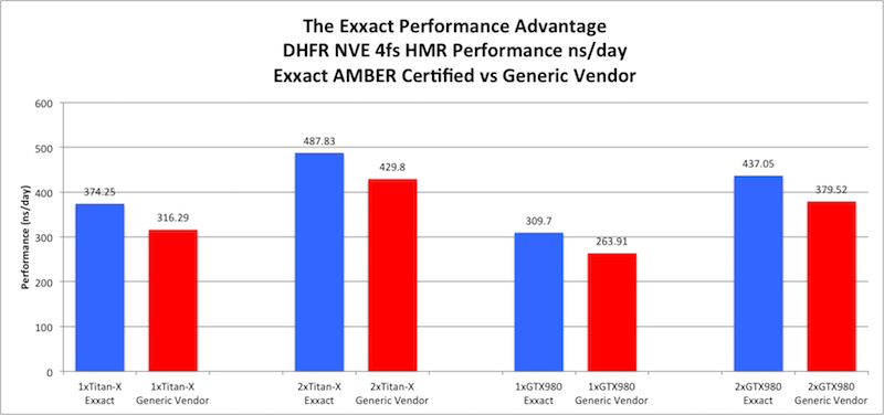 The Exxact AMBER GPU Performance Advantage