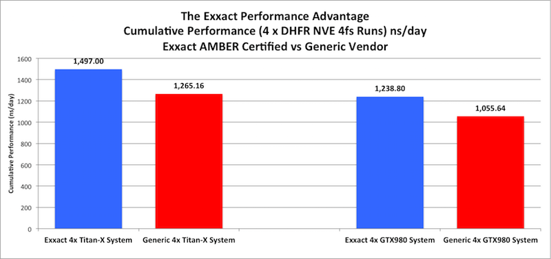 The Exxact AMBER GPU Cumulative Performance Advantage