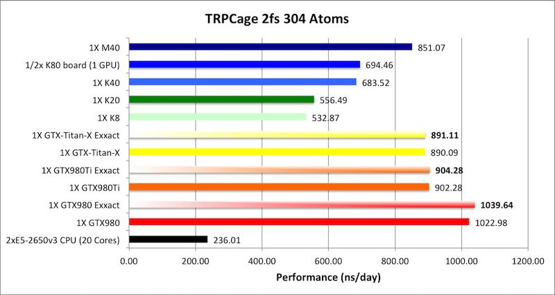 AMBER GPU Benchmarks