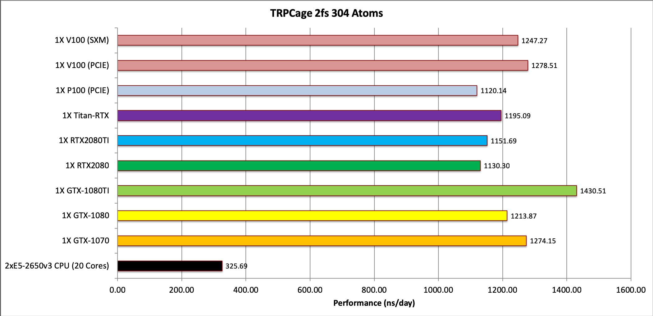 The pmemd cuda GPU Implementation