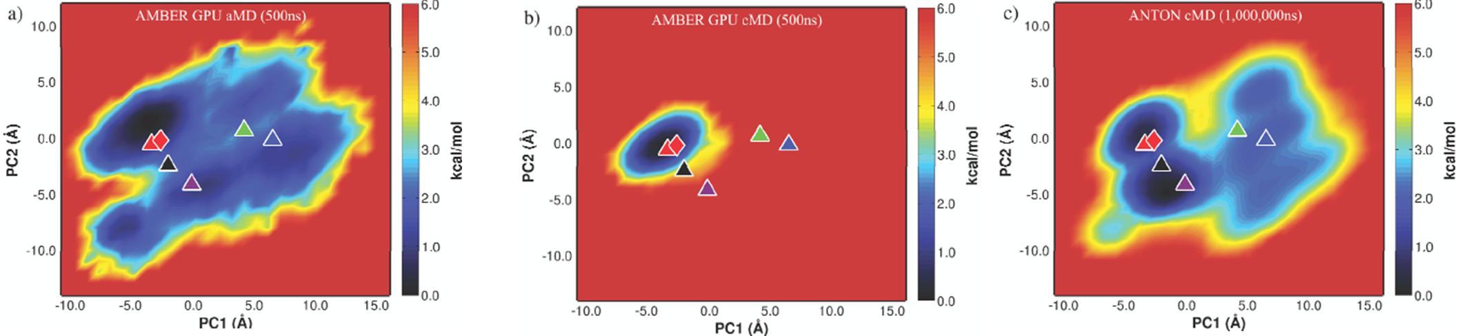 AMBER Advanced Tutorial 22 - Accelerated Molecular Dynamics