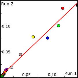 Trajectory Analysis with CPPTRAJ and PYTRAJ
